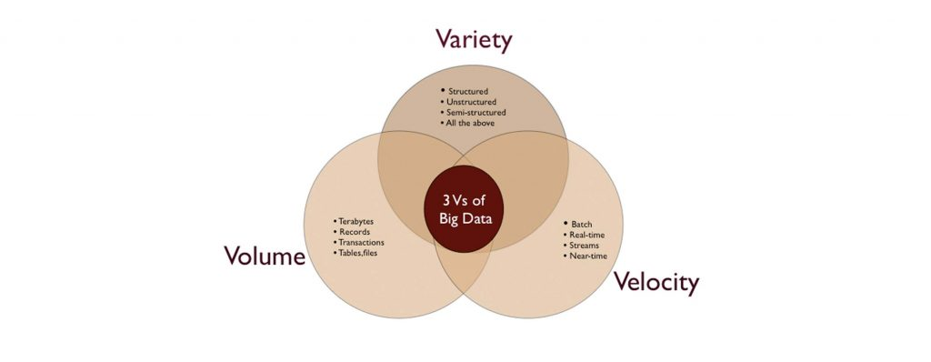 Three signs of Big Data