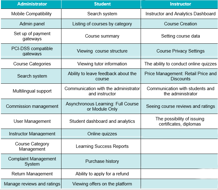 e-learning platforms