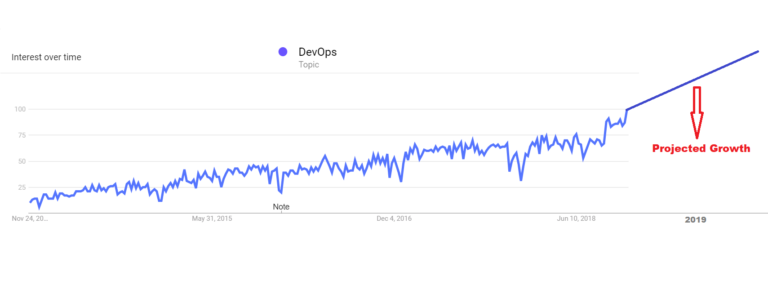 Devops Analytics
