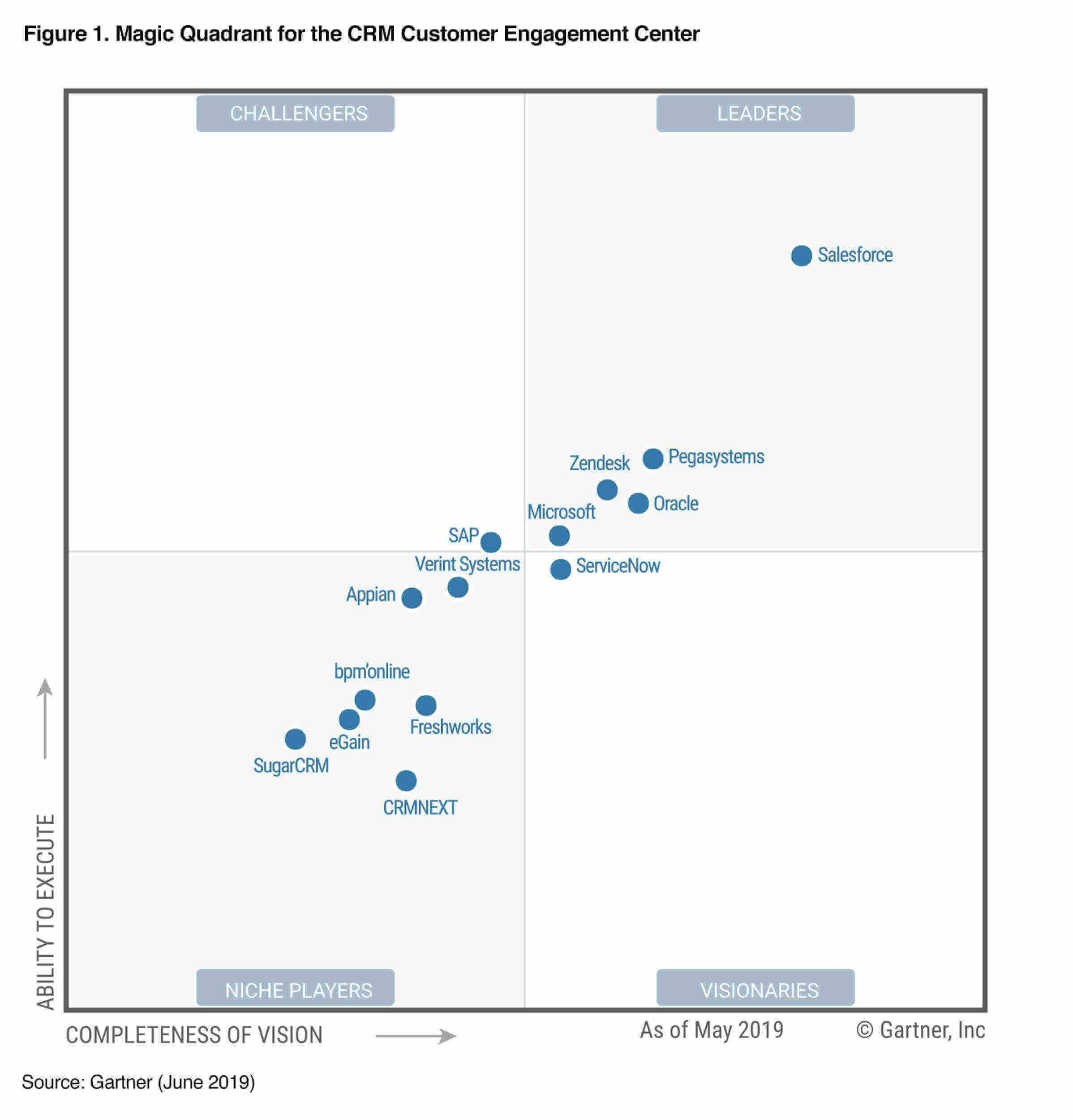 Magic quadrant for the CRM
